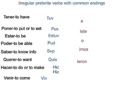 Irregular Preterite Tense Spanish Verbs Youtube