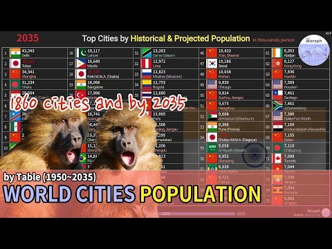 Top Cities Population Ranking History & Projection - UN (1950~2035) [based 2018] V2.0