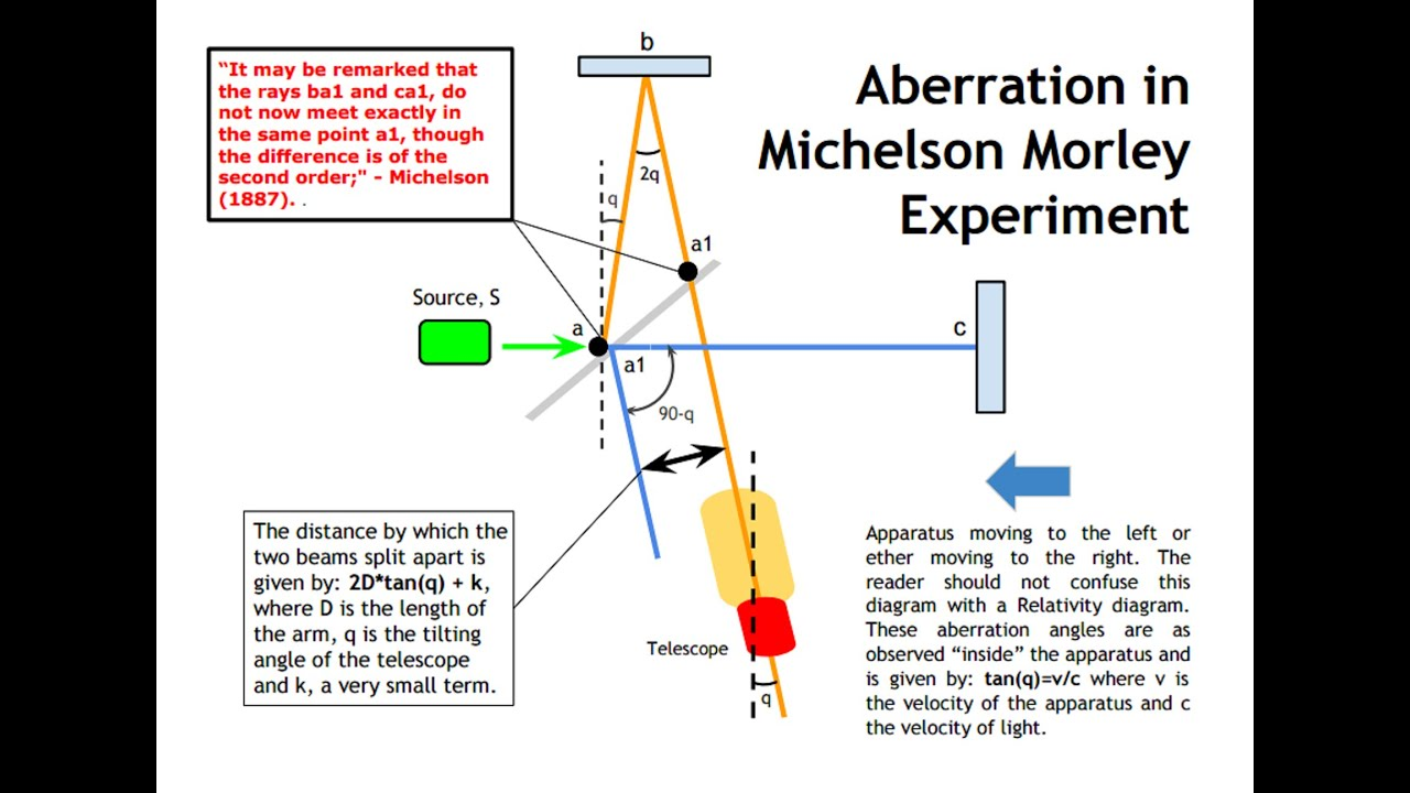 Michelson Animation Morley Experiment