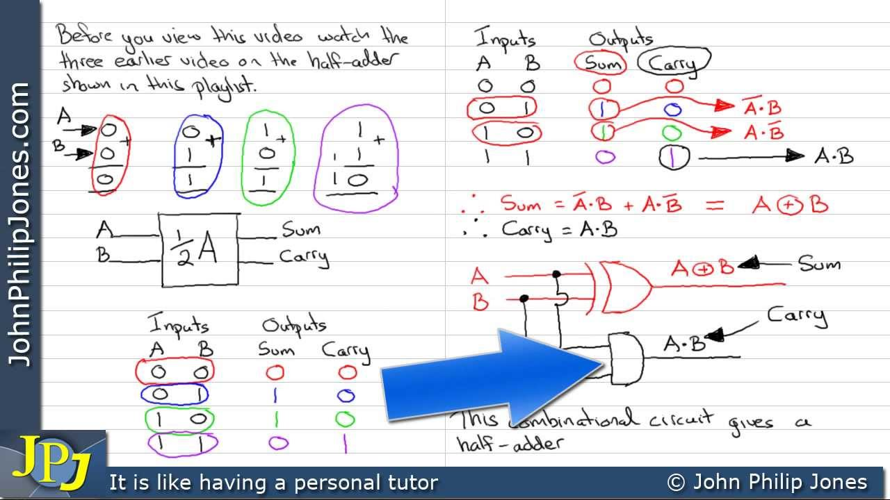 Half Adder Design Xor Youtube Circuit Diagram For
