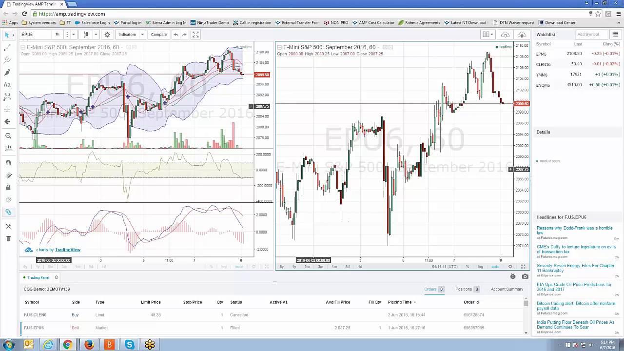 Indicators tradingview