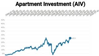 Apartment Investment and Management Company Common Stock(AIV) Historical Price Grow Chart Video