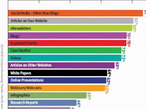 27 Ways to Market Your Content and 2 That Are Better Than All the Others