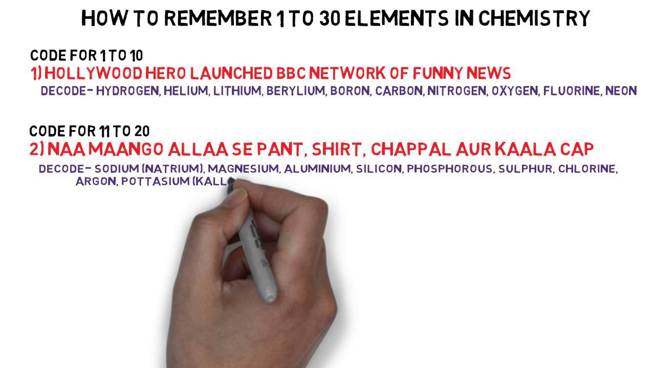 Best way to remember top 30 elements youtube best way to remember top 30 elements urtaz