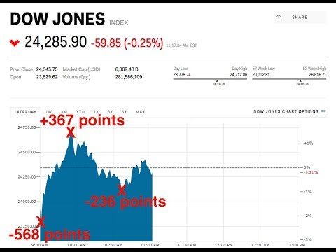 Stocks swing wildly a day after Dow's meltdown
