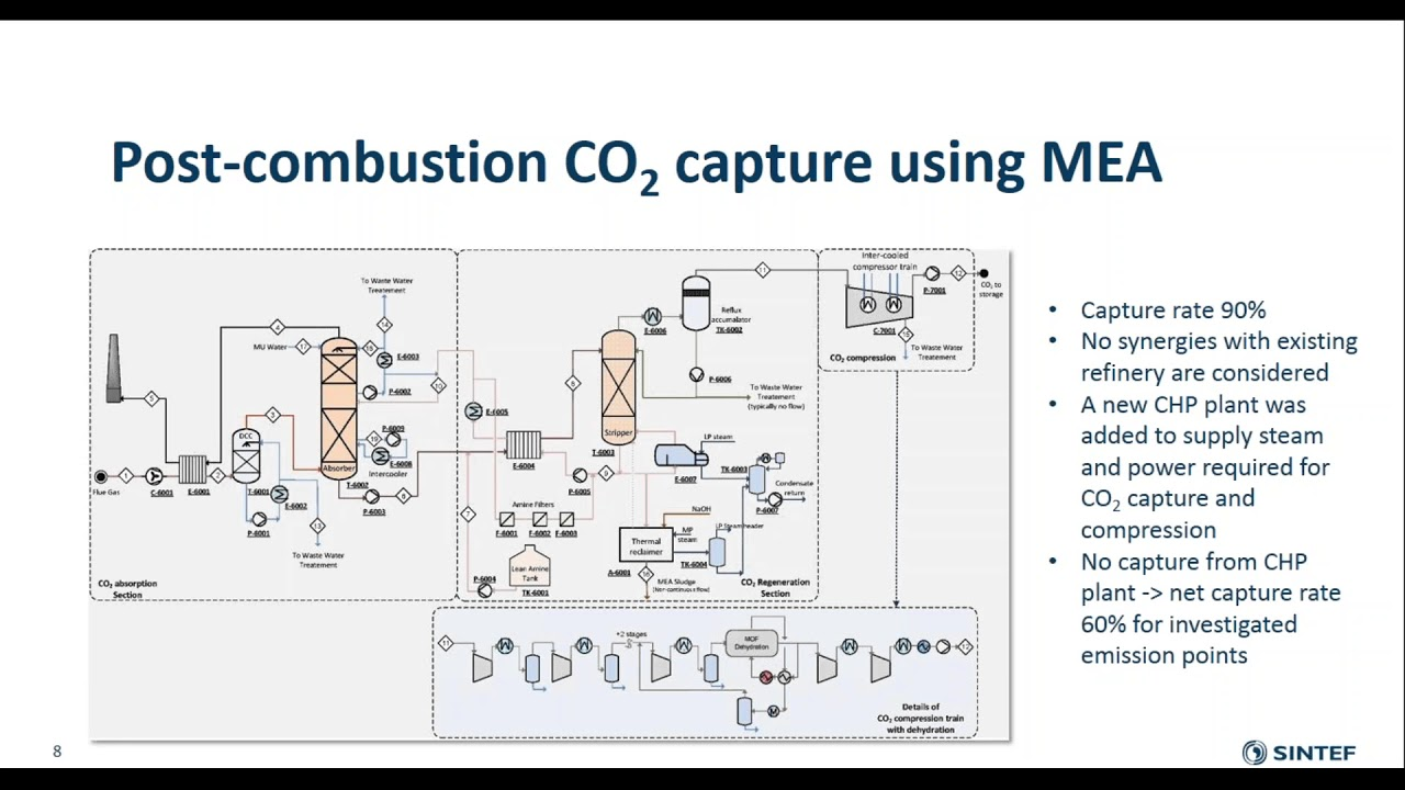 Understanding the cost of retroing CO2 capture to integrated oil refineries on