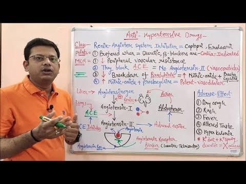 antihypertensive-drugs-(part-05)--renin-angiotensin-system-inhibitors-(raas-mechanism)-hindi