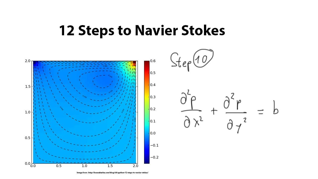 12 Steps to Navier-Stokes - Step 10 Poisson Equation