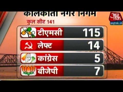 TMC Heading Towards A massive Win In Kolkata Municipal Polls