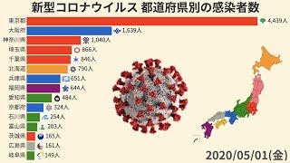 【更新版】新型コロナウイルス 都道府県別の感染者数の推移【動画でわかる統計・データ】
