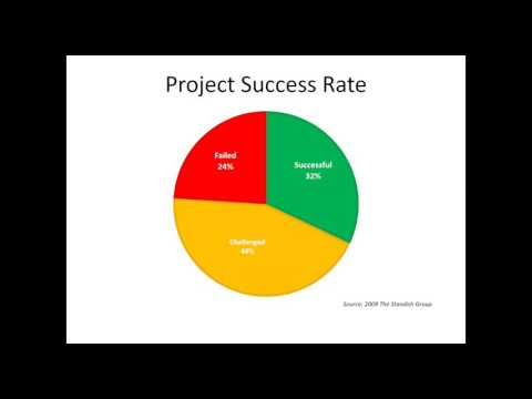 Prioritizing your Project Portfolio with Project Online