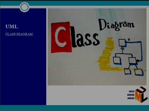 Class Diagram of UML (Unified Modeling Language)