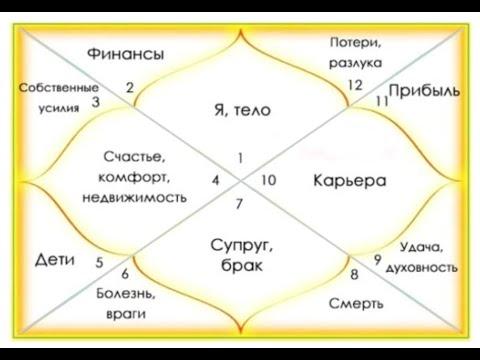 Базовые значения и связи домов гороскопа - Василий Тушкин