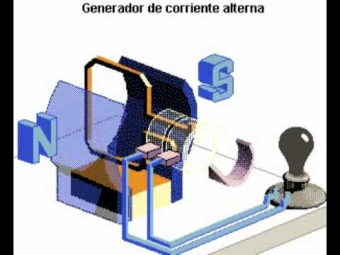 f8d28221b58 VÍDEO 13 Gerador elétrico de corrente alternada - YouTube