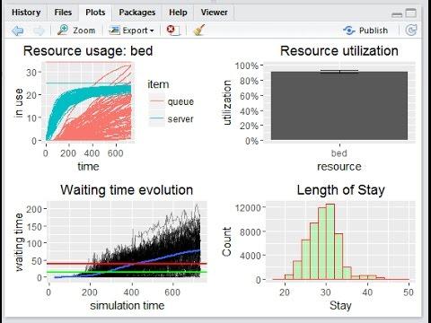 Discrete Event Simulation (DES) using R