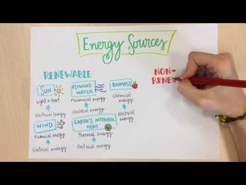 Energy sources. Natural Science for Primary Education