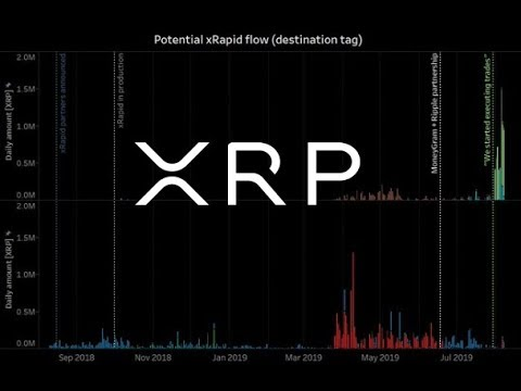 XRP Price/Additional Supply Correlation And Ripple Largest Investor In Blockchain