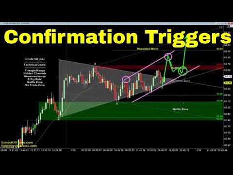 Earn More With Confirmation | Crude Oil, Emini, Nasdaq, Gold & Euro