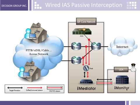 Lawful Interception Solution on Internet Access Service  for Operator and LEA