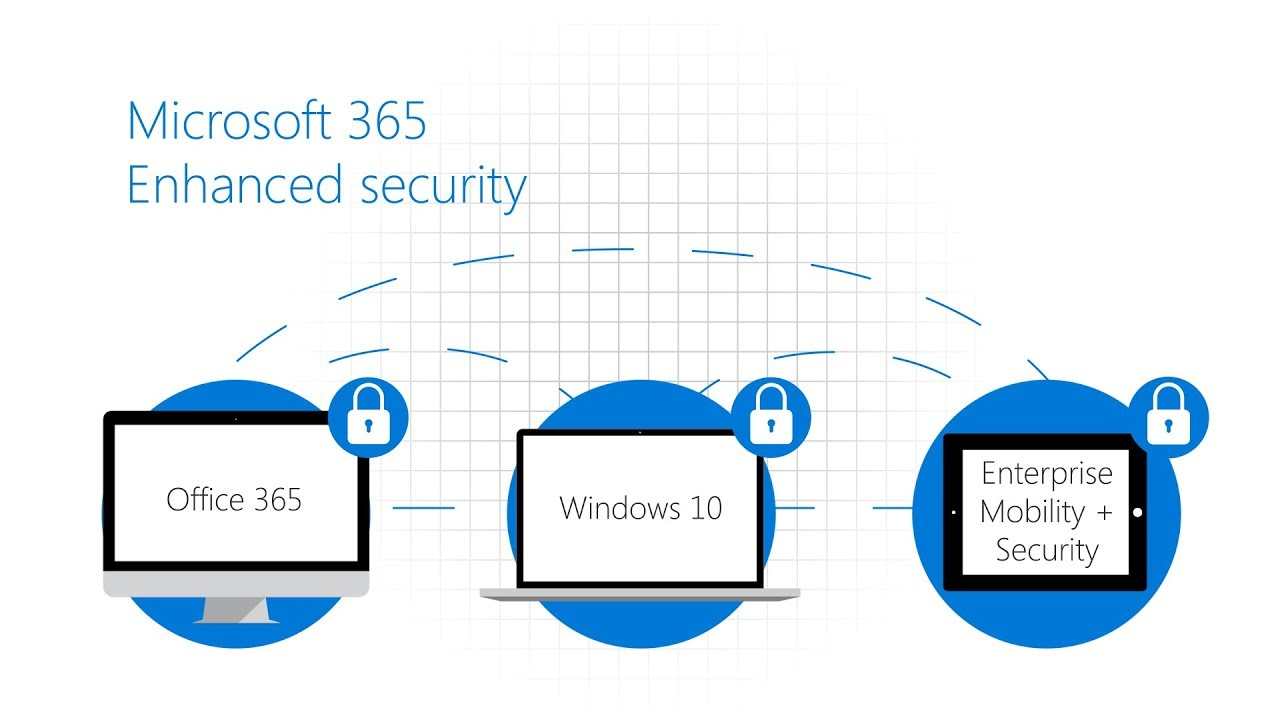 Microsoft 365 Security and Compliance Training