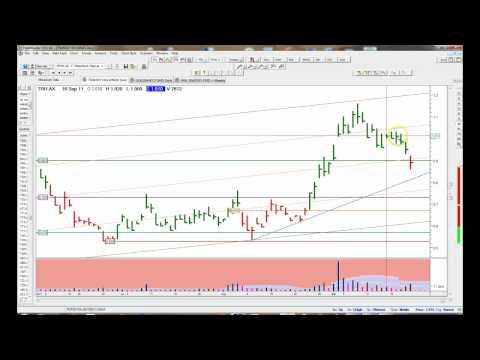 Charting WHN, TRH, GCN. SXG 23-9-2011