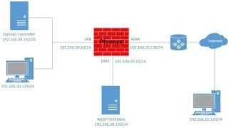 pfSense 2.3.4 Firewall Installation and configure