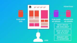 How Do Display Ads Work