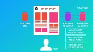 How Do Display Ads Work