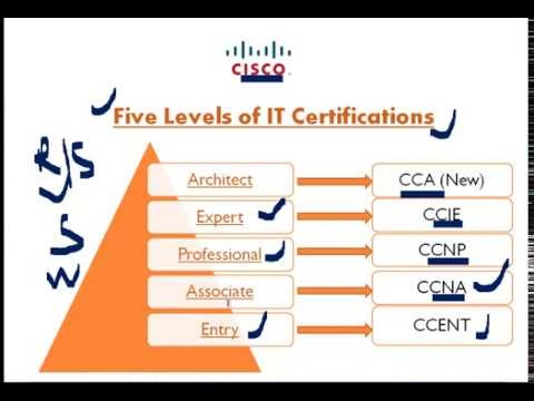 How long for CCNA? - 25073 - The Cisco Learning Network