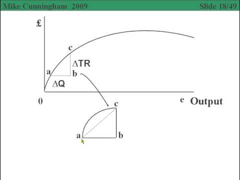 0106Vd Average and Marginal Revenue with Mathematics