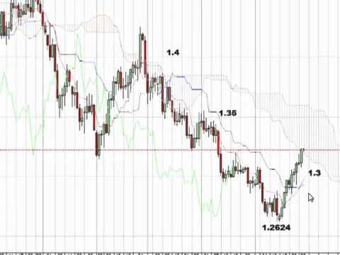 米経済指標とギリシャ債務交換協...