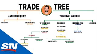 How The 2014 Ryan Kesler Deal Is Still Working Out For Both The Canucks And Ducks   NHL Trade Trees