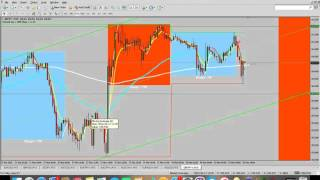 90 - 100% ITM 15 Minute Strategy for Binary + Forex