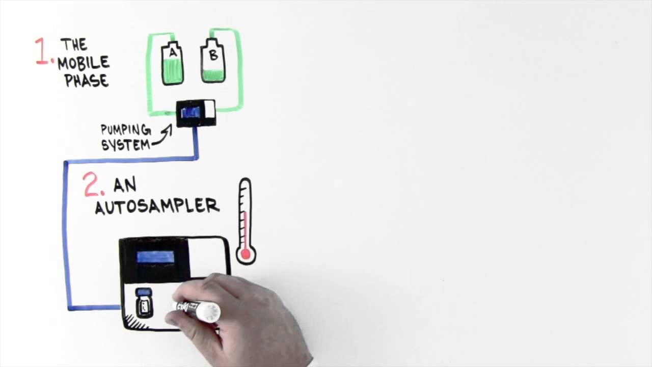 Introduction to Ultra High Performance Liquid Chromatography Whiteboard  Video