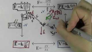 Electric Field, Force, Potential, Potential Energy (AP Physics SuperCram Review)