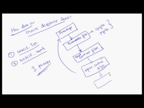 How Does An Oracle Database Start