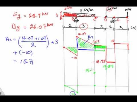 Question 8 how to find the zero moment location on a beam and why question 8 how to find the zero moment location on a beam and why ccuart Images