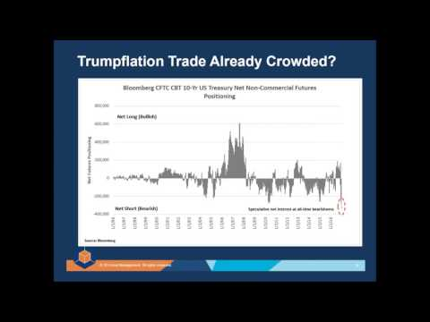 3D Advisor Success Series:  Fixed Income Investing in a Trumpflation World