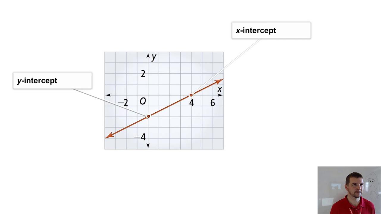 Algebra 2 2 3 Linear Functions And Slope Intercept Form Problem 2