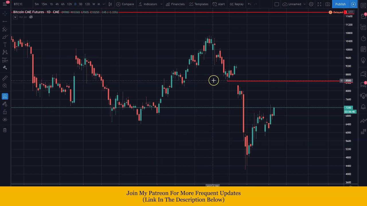 Cryptotrader Apžvalga - Investuojant į bitcoin qiwi