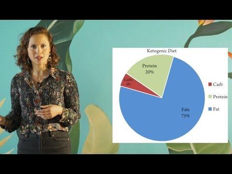 principio básico de la dieta cetosis