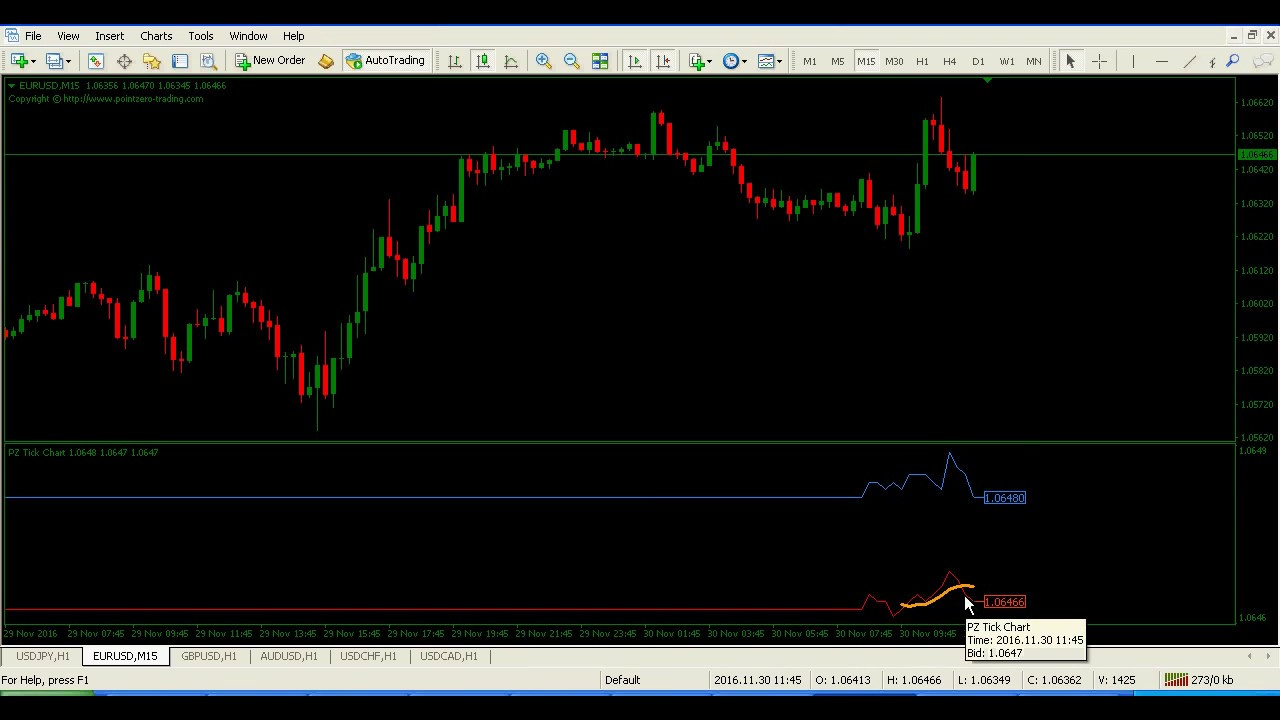 Forex indicators tick chart mt indicator also youtube rh