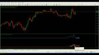 Forex Indicators - Tick Chart MT4 Indicator