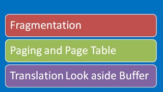 Fragmentation, Page Table and Translation Look Aside Buffer (TLB)