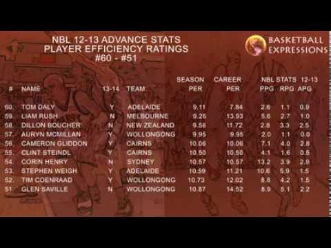 Basketball Expressions: NBL 2012-13 Player Efficiency Ratings and Advance Stats