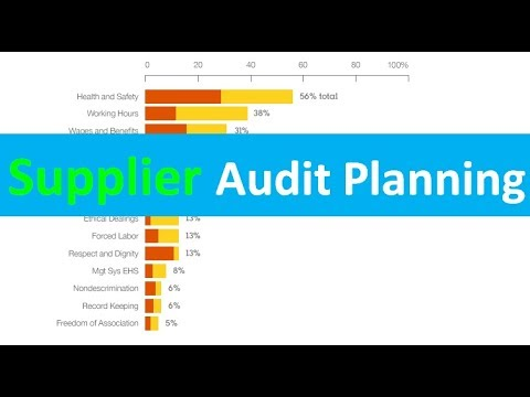 Supplier Audit Planning