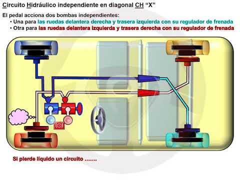 De los frenos hidráulicos a los eléctricos (6/8)