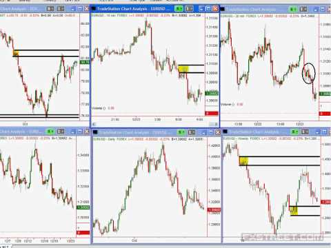 Breakout trading in Forex