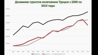 Как  поменялось отношение русских туристов к Турции(А действительно. Что там сейчас с русскими туристами в Турции. Украинцы не смотря на все преграды и проблемы..., 2016-03-14T08:15:35.000Z)