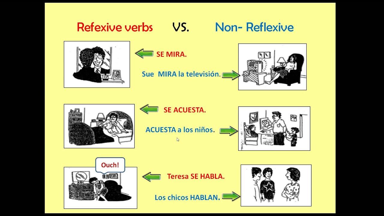 Spanish 2 Module 2 Review Part 1 Reflexive Verbs